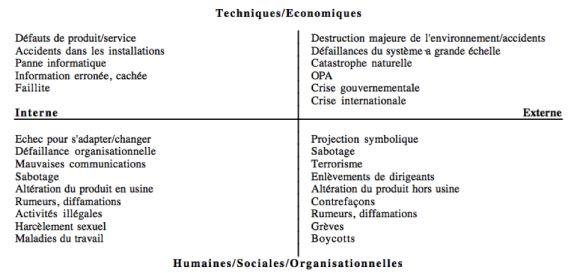 Quelles sont les différentes typologies des crises ?