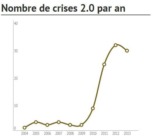 Les facteurs temporels de la crise 2.0