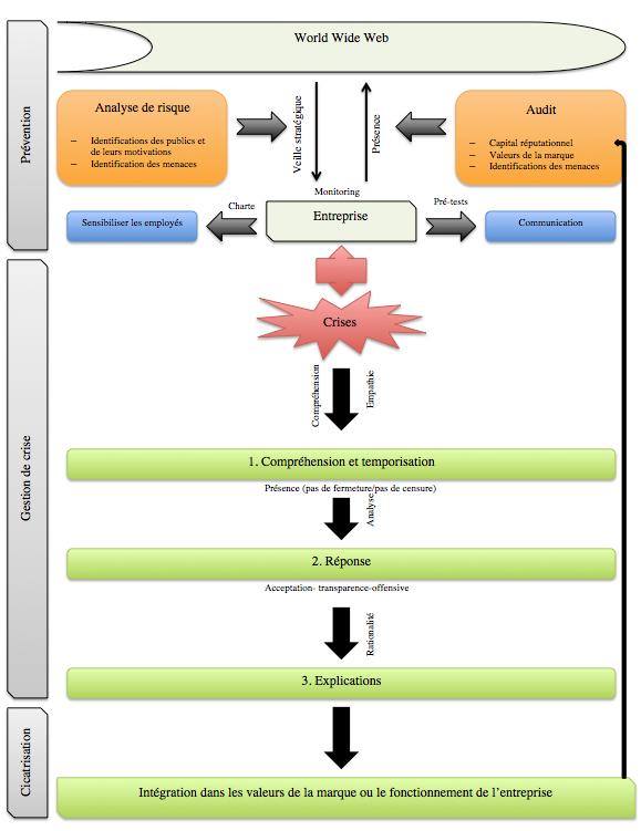 Proposition d'un protocole de gestion de crise 2.0