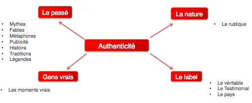 L'importance en 2014 de l'authenticité dans les valeurs des entreprises