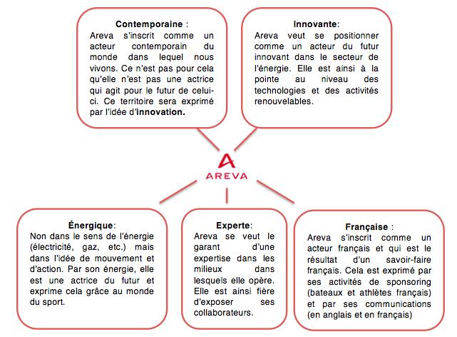 Les valeurs de la marque Areva