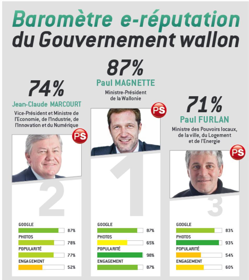 Analyse e-réputation de l'annonce du gouvernement Wallon