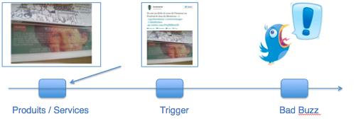 La théorie du trigger