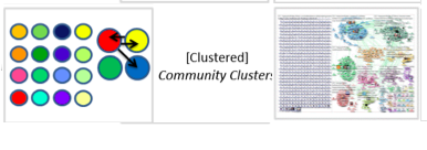 Community cluster