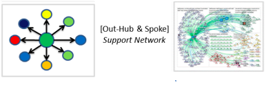 Supportnetwork