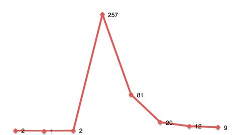 Nombre de tweets parlant d'injuste.be