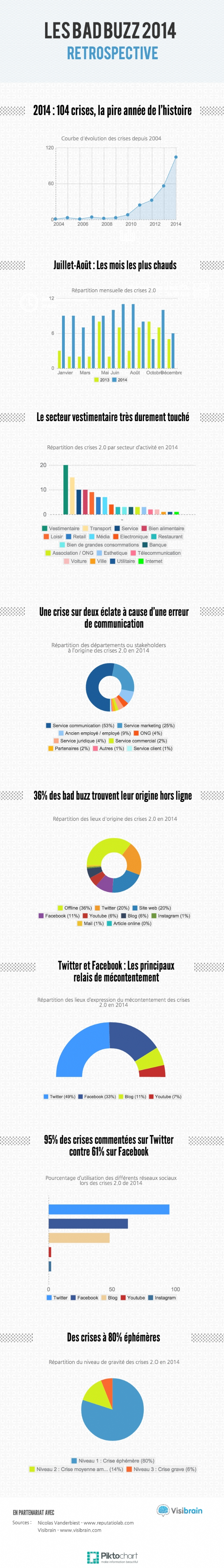 Infographie-173-Les-bad-buzz-sont-relayes-priorite-Twitter
