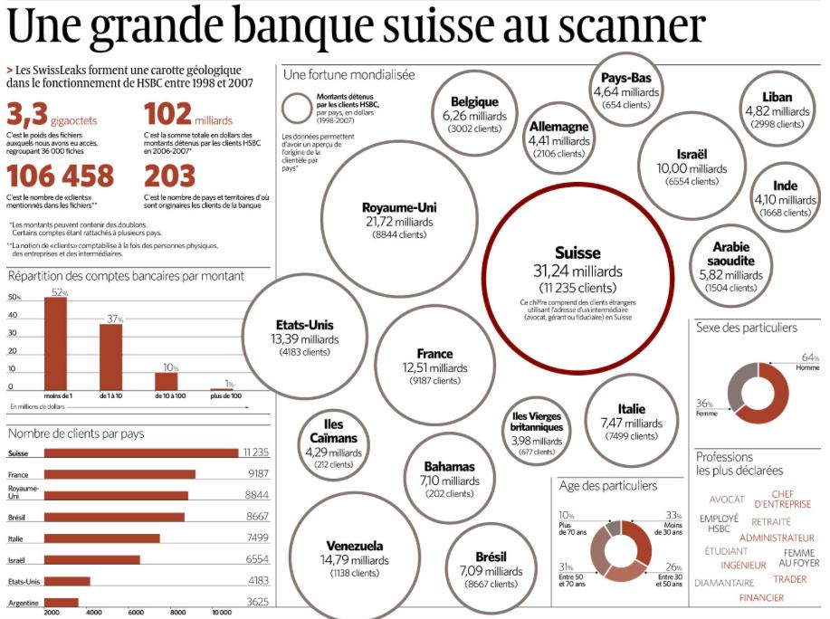 Répartition Swissleaks par pays
