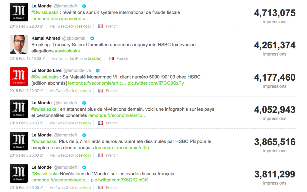 Tweets avec le plus d'impression