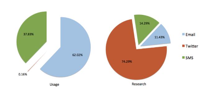 Distance entre utilisation de Twitter par la recherche et par les gens