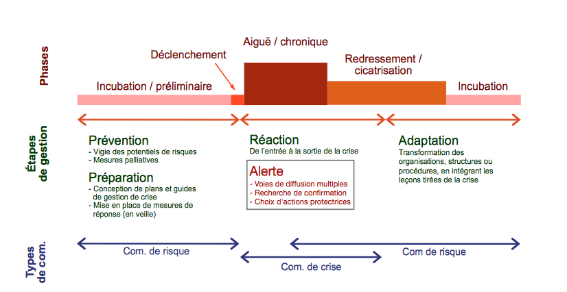 Phases des crises, étapes de gestion et types de communication