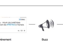 Schéma de lobbying direct sur les réseaux sociaux