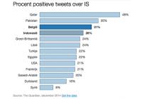 Alors comme cela les Belges seraient les plus positifs envers l'EI derrière le Pakistan