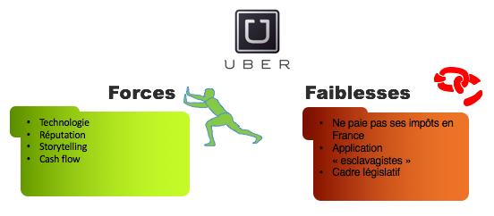 Forces et faiblesses Uber