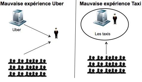 Tactique Uber vs Taxi
