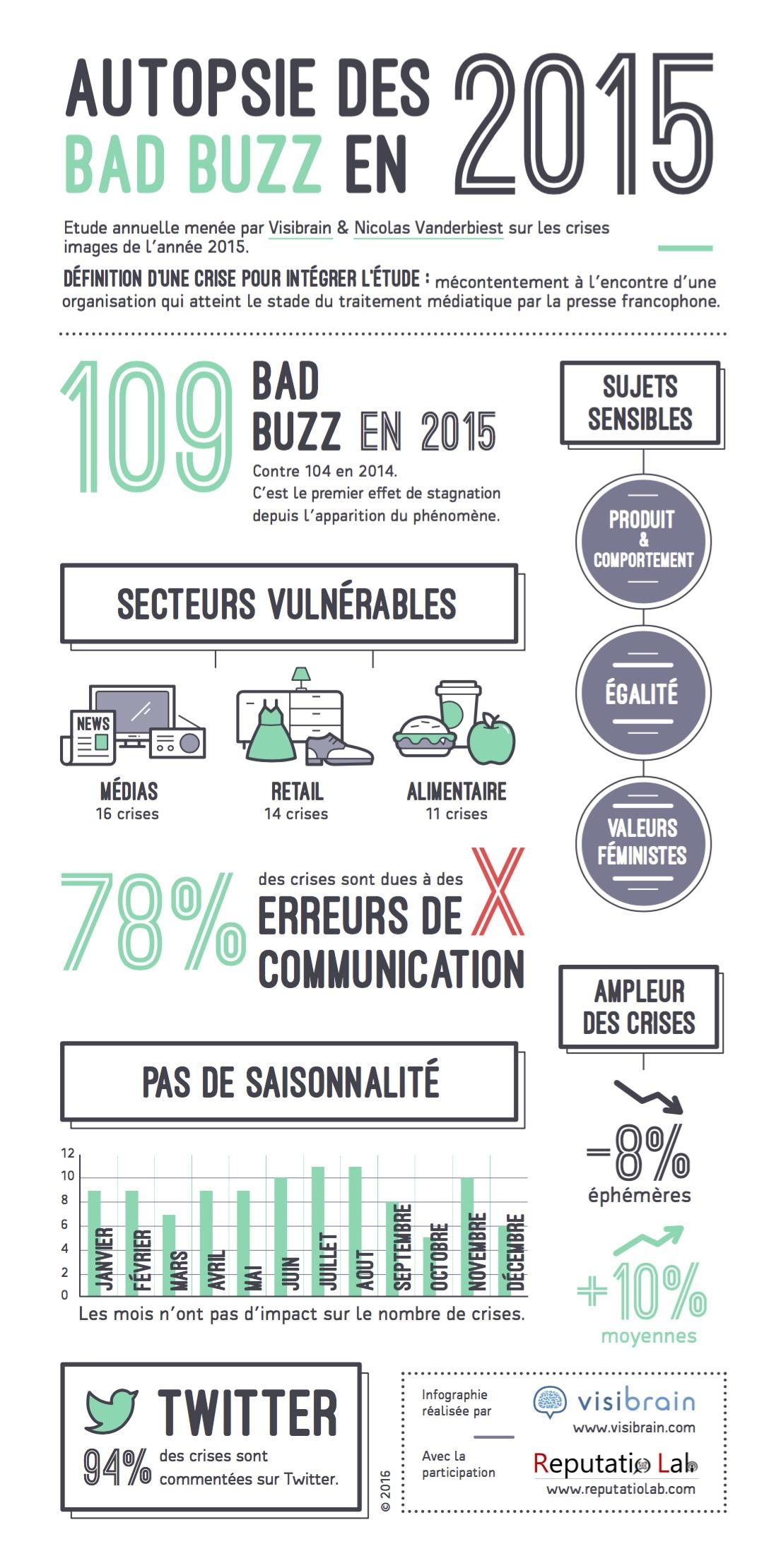visibrain-infographie-badbuzz-2015