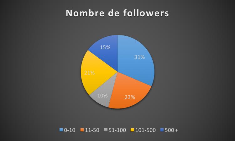Nombre de followers Uber LaissezLesTravailler