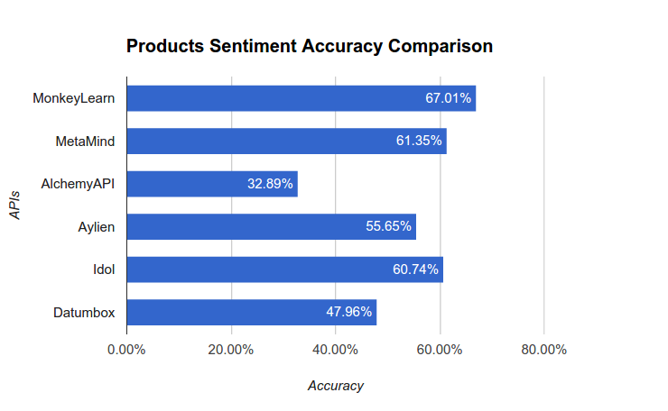 products_accuracy