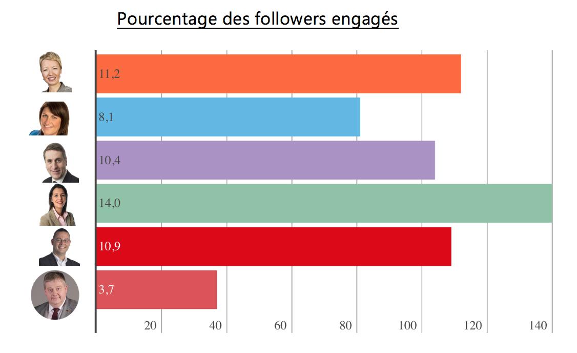 Hommes politiques sur Twitter - Followers engagés