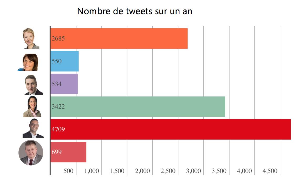 Hommes politiques sur Twitter - Nombre de tweets