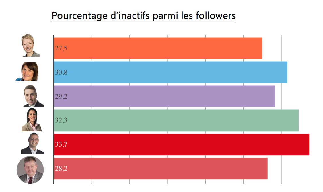 Hommes politiques sur Twitter - Pourcentage inactifs