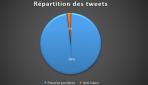 La mécanique des hashtags de haine. Le cas de #IslamHorsDeurope