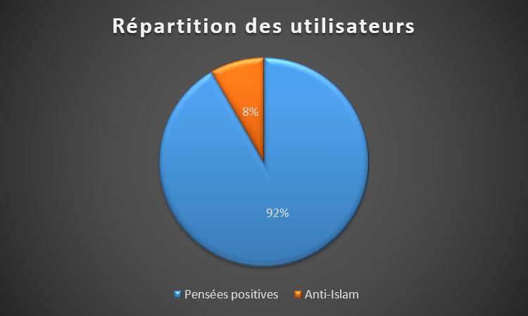 Répartition User
