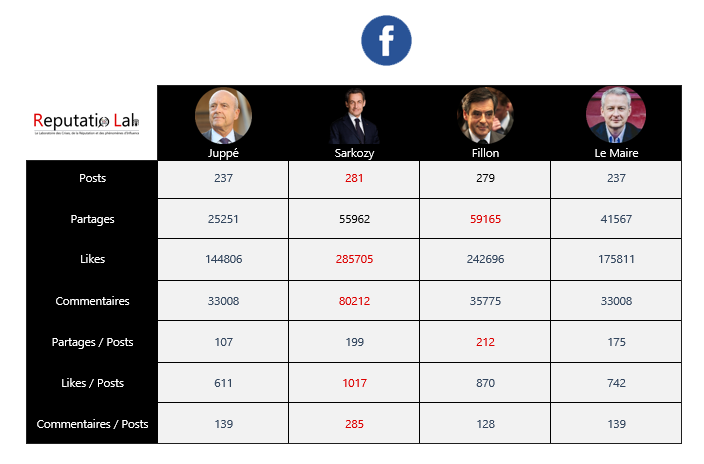 concordance-facebook-les-100-actifs