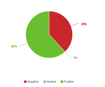 negative-positive
