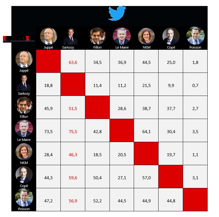 primaire-de-droite-republicain-followers